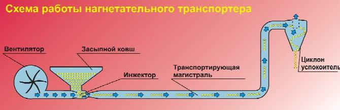 Схема транспортеров зерна эфко прохоровский элеватор